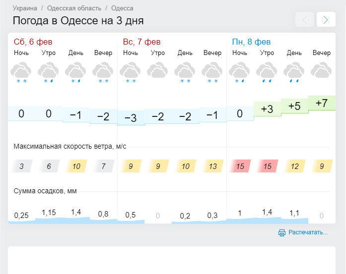 Погода в Одессе. Скрин: Gismeteo