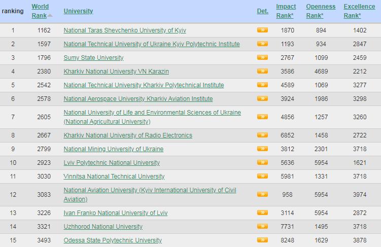 Есть чем гордиться: одесские вузы попали в мировой ТОП. Скриншот с сайта webometrics.info