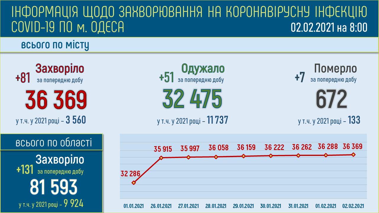 Инфографика: горсовет