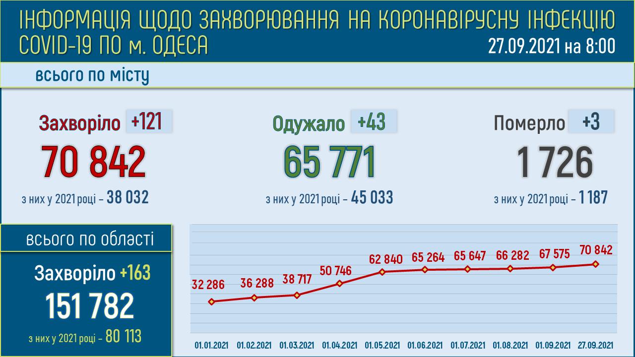 Коронавирус в Одессе и Одесской области: статистика на 27 сентября 2021 года
