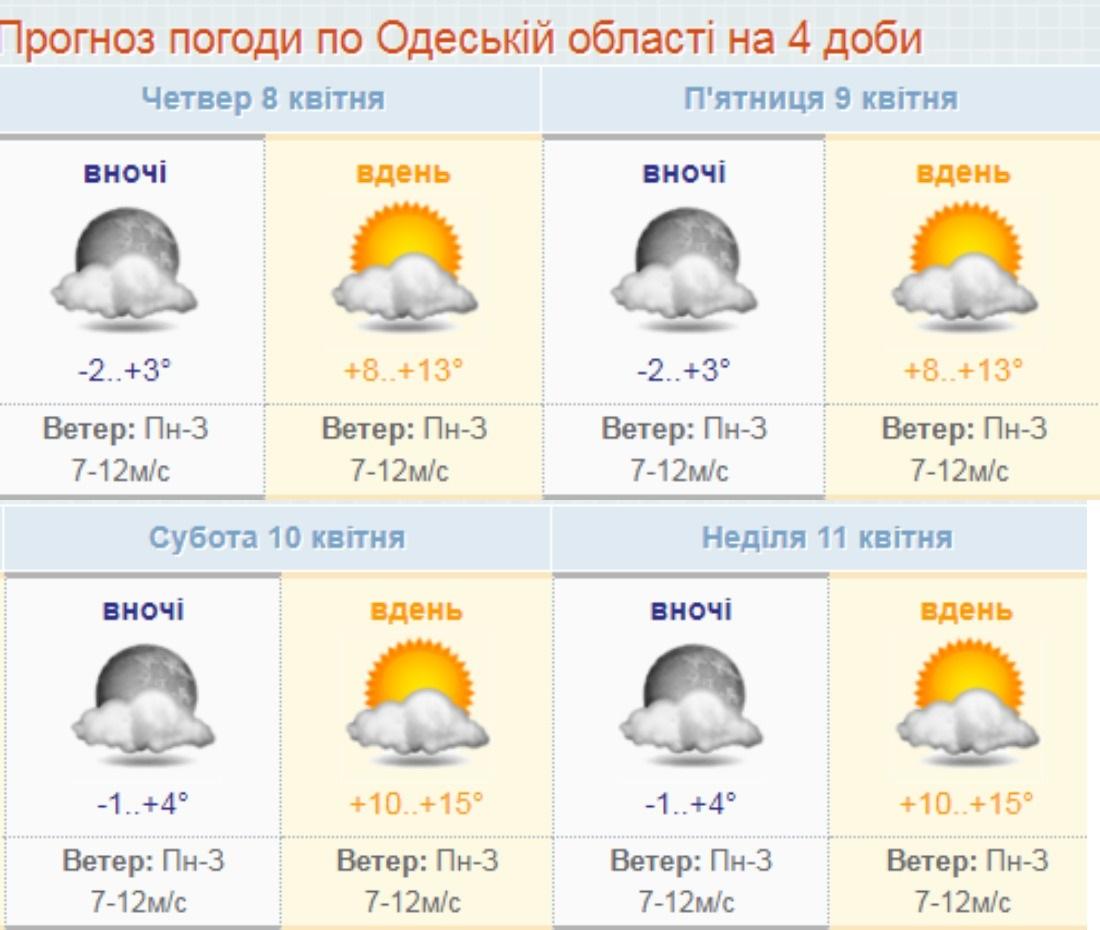 8 и 9 апреля в Одессе будет мороз, а на юге области может выпасть снег. Инфографика: Гидрометеорологический центр Азовского и Черного морей