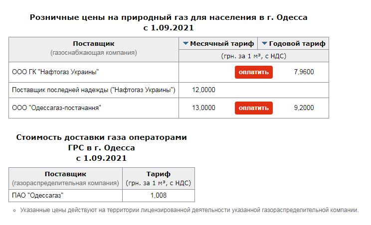 Тарифы на газ в Одессе в сентябре 2021: сколько заплатим за газ. Скриншот: index.minfin.com.ua