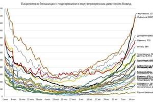 """""""Вот и началось"""": у одесских волонтеров начали массово просить кислородные концентраторы фото 1"""